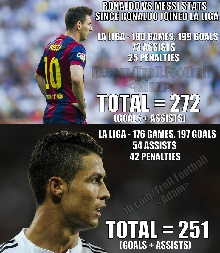 Ronaldo Player Stats Messi-vs-ronaldo-la-liga-stats