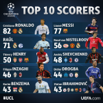 Top 10 scorers in the Champions League