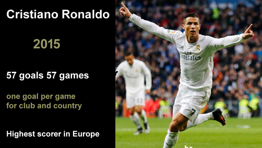 Cristiano Ronaldo 2015 57 goals in 57 games