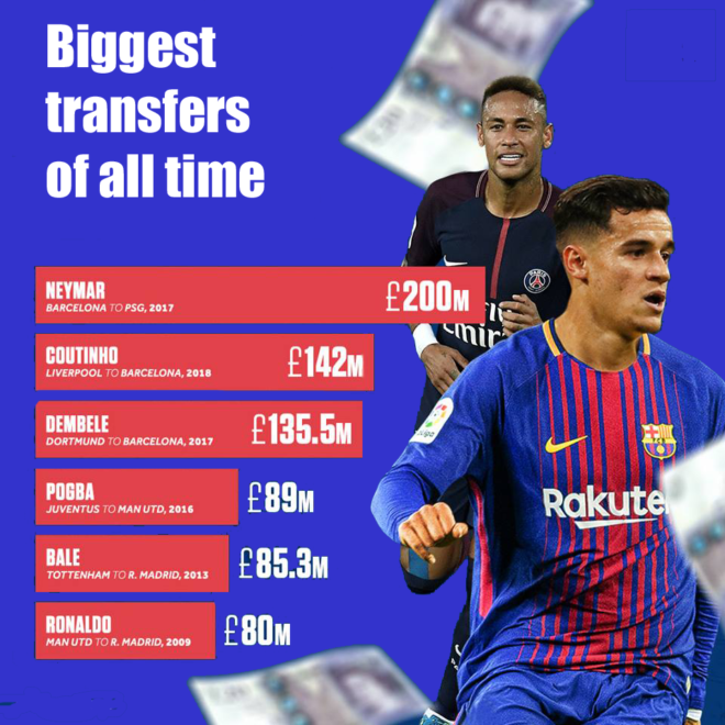 Biggest Football Transfers
